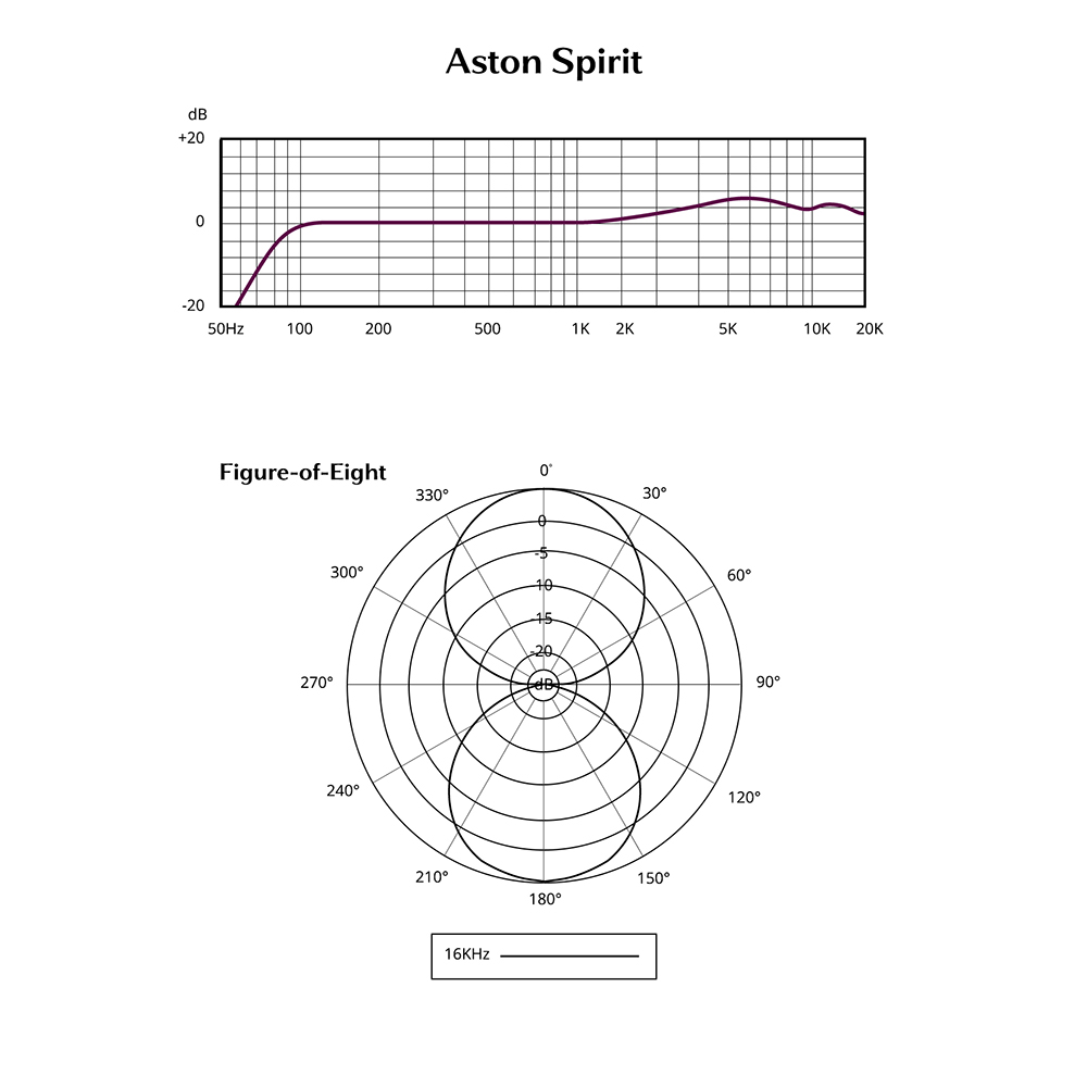 Spirit Carbon Microphone Circuit Bi Directionel Frequency Response