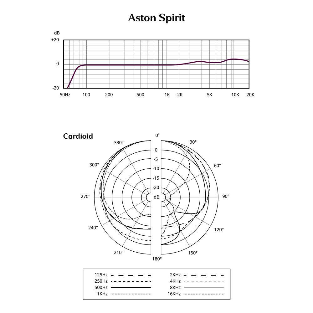 Spirit Cardioid Frequency Response