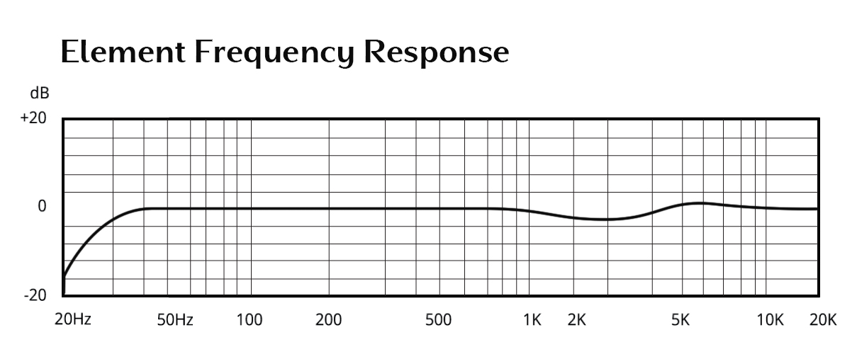 Element Frequency Response